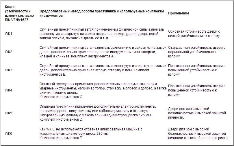 Европейская классификация прочности замков по DIN VENV1627