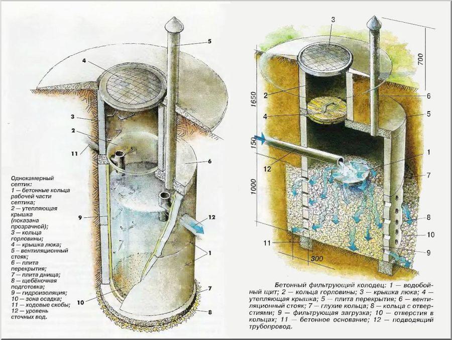 Как обустроить однокамерный септик