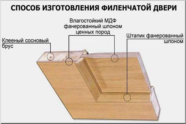 Как устроена филенчатая дверь