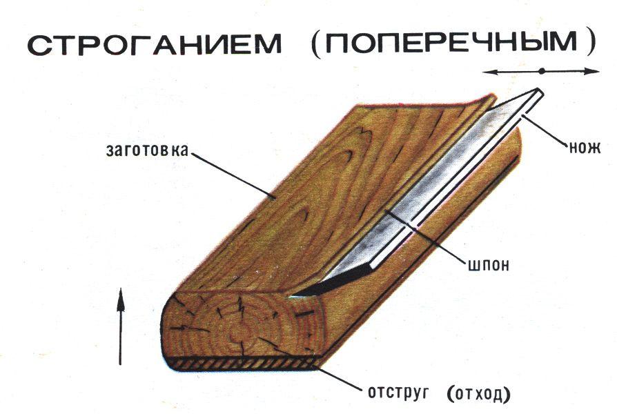 Схема строгания шпона