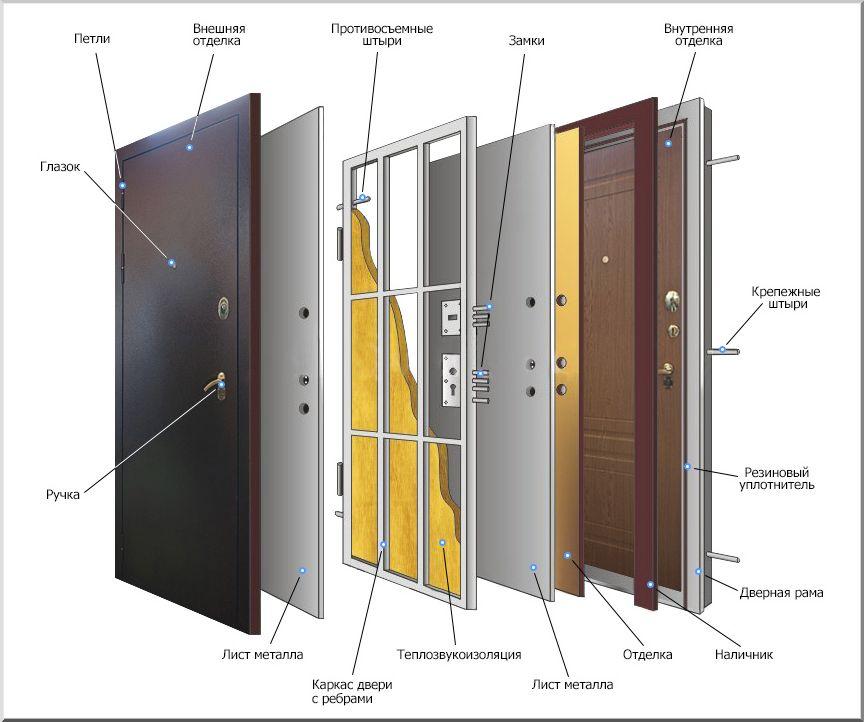 Устройство железных дверей