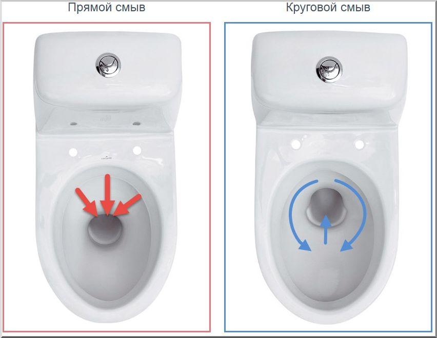 Два способа слива воды в унтитазах