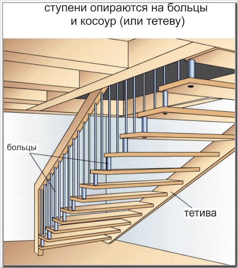 Что такое лестница на больцах