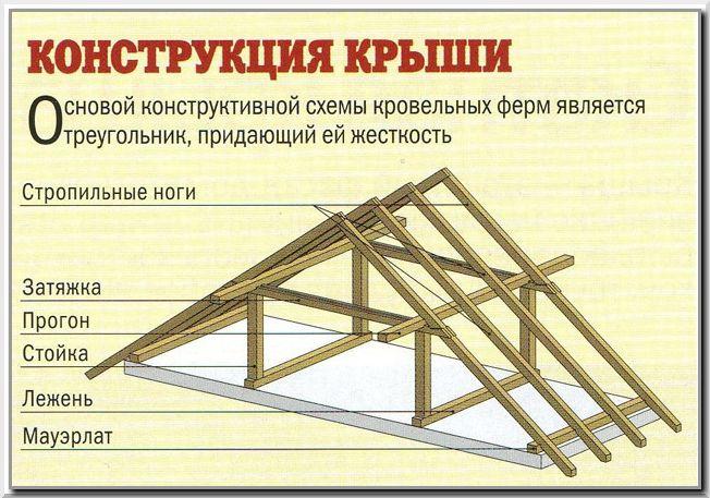 Схема двухскатной стропильной системы