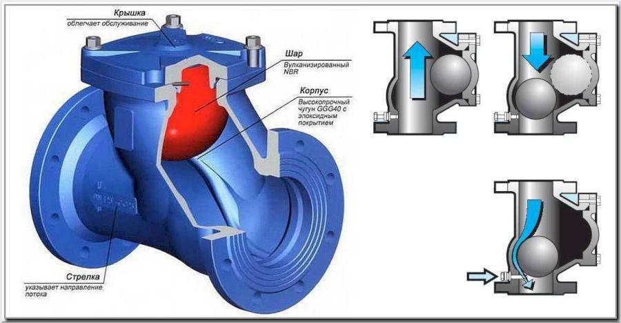 Как работает шаровой клапан