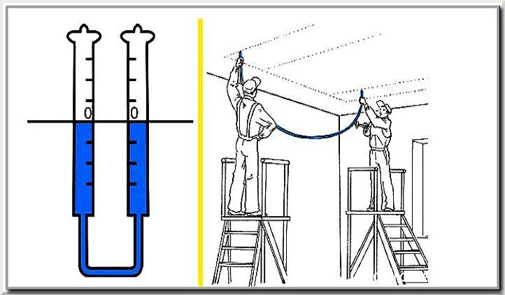 Как работает водяной уровень