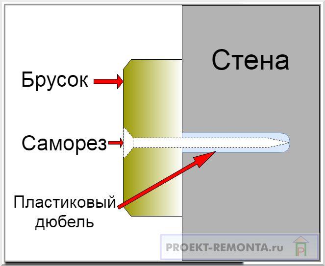 Схема крепления бруска обрешетки
