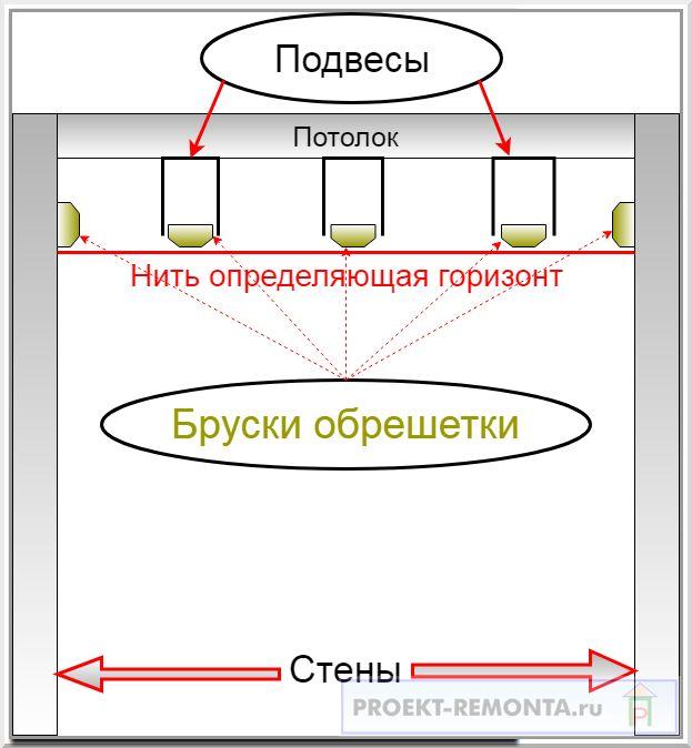 Как сделать обрешетку на подвесах