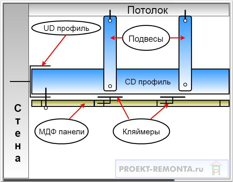 Схема подшивки МДФ на потолок
