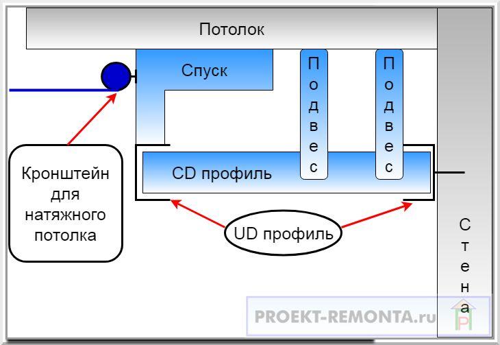 Схема комбинированного потолка
