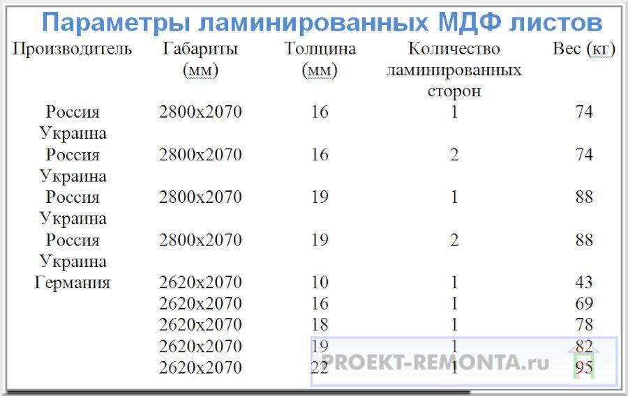 Размеры ламинированного МДФ
