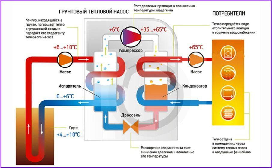 Как работает тепловой насос