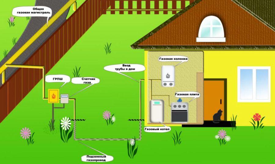 Схема газовой разводки на дом