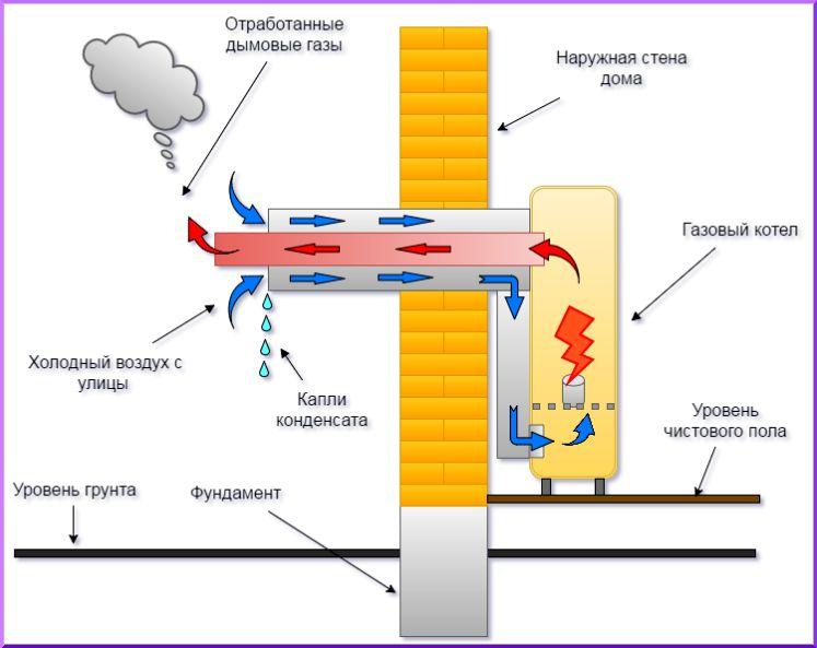 Как работает коаксиальная труба